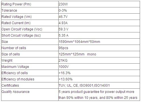 MONO-185W Roof Construction Solar Cell